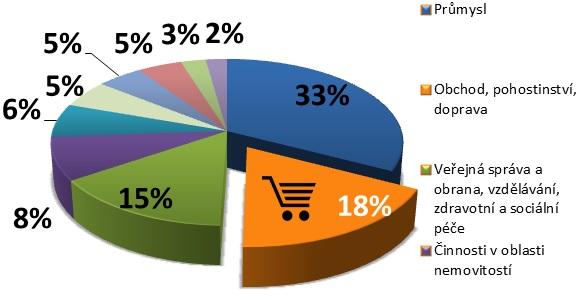 Podíly jednotlivých sektorů na HPH v roce 2014
